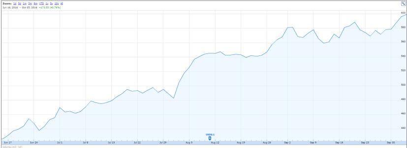 hsbc-price-chart